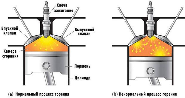 детонация бензина