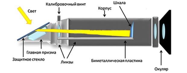 принцип работы рефрактометра