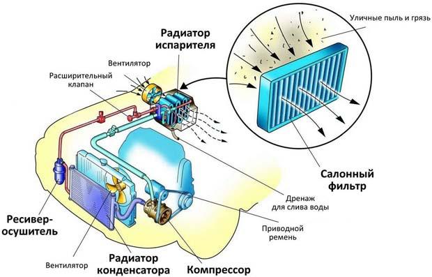 схема работы кондиционирования в машине